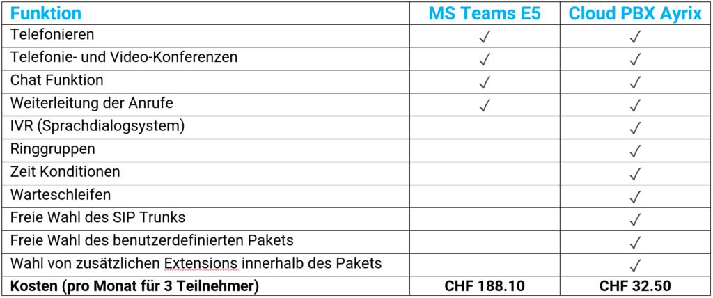 MS Teams Funktionsvergleich Ayrix