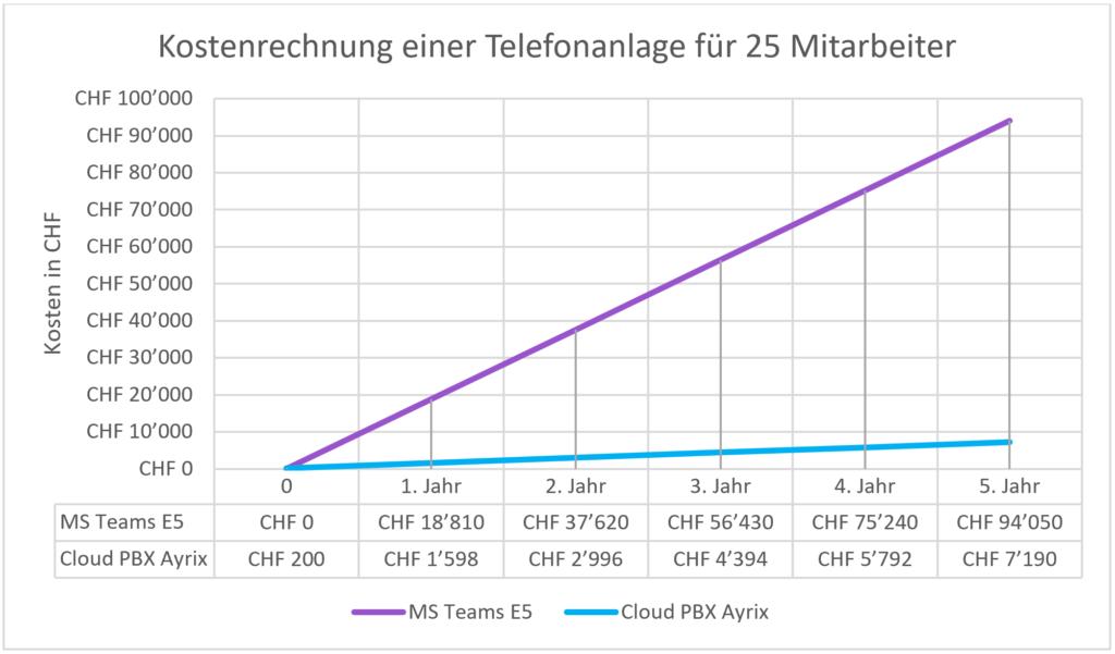 MS Teams Kosten Zeitdiagramm Ayrix