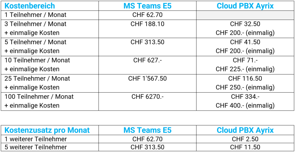 MS Teams Kostenvergleich Ayrix